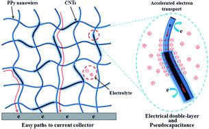 Thesis On Supercapacitor